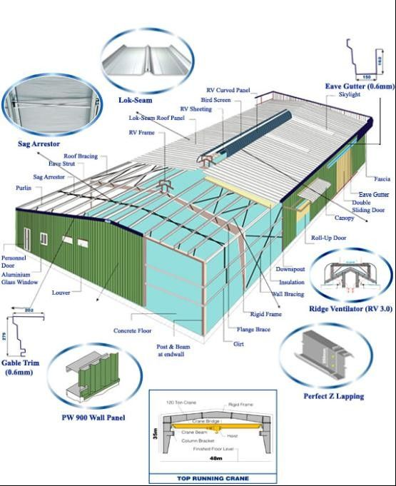 Steel Buildings Kits Corrugated Roofing And Wall Panels