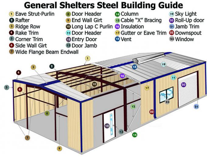 Supermarket Steel Framed Buildings Bespoken With
