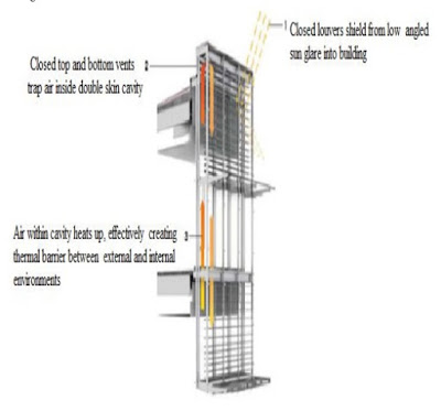 Double Glass Wall Ventilated Façade Office Building with