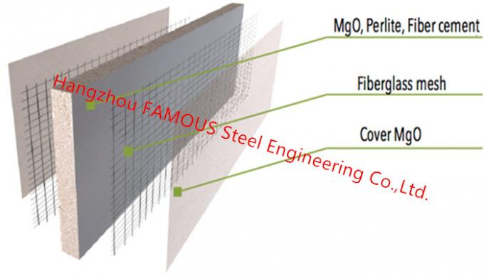 Waterproof Mgo Board Fire Resistence Cement Fiber Glass Reinforced Magnesium Oxide Panel